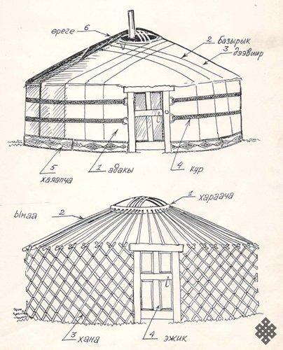 elementy jurty